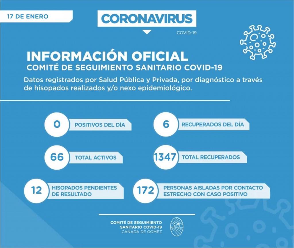 EL DOMINGO NO SE REGISTRARON NUEVOS CONTAGIOS