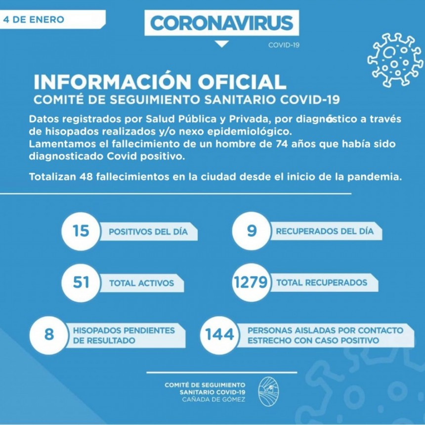 FALLECIÓ UN HOMBRE DE 74 AÑOS POR CORONAVIRUS