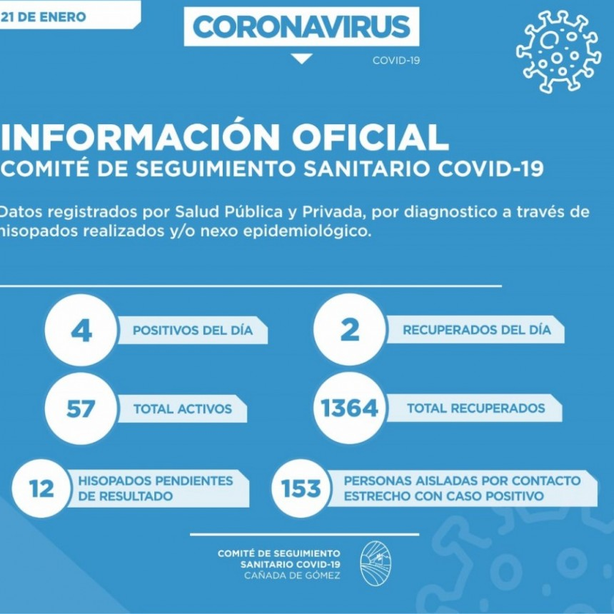 57 PERSONAS CURSAN COVID