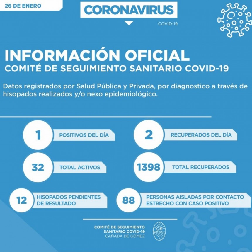 SOLO UN CASO POSITIVO PARA COVID19