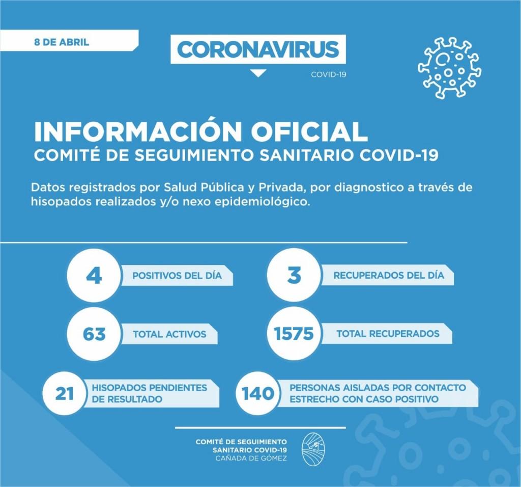 Se confirmaron solo cuatro casos positivos de Covid-19