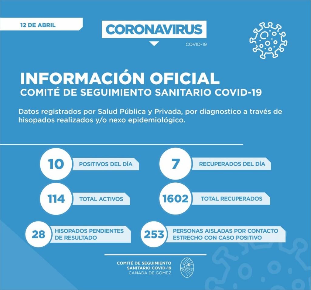 Se informaron 10 casos positivos de Covid-19