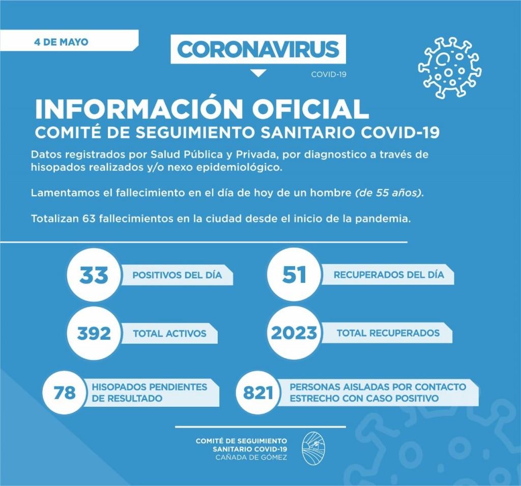 Ya son 62 las personas fallecidas por Covid19