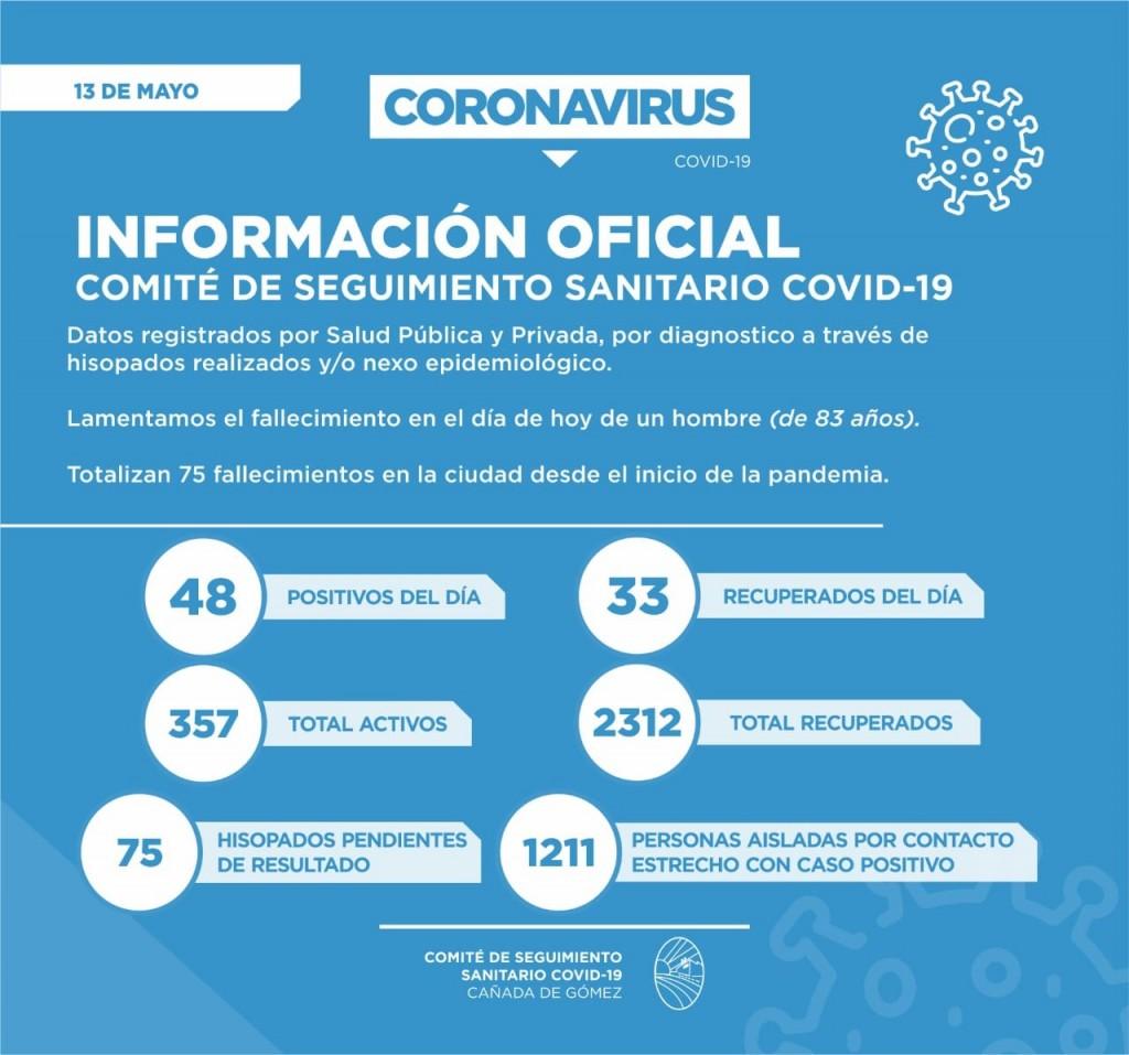 Ya son 75 los fallecidos por Covid-19
