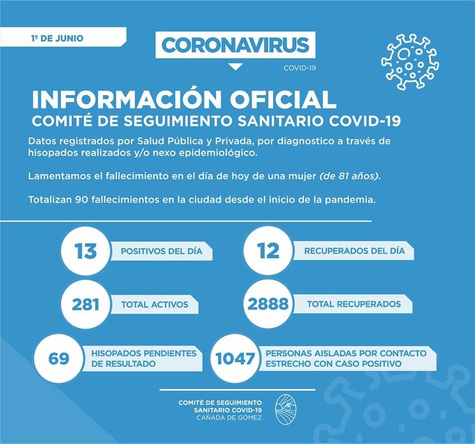 Cañada de Gómez llegó a los 90 muertos por Covid