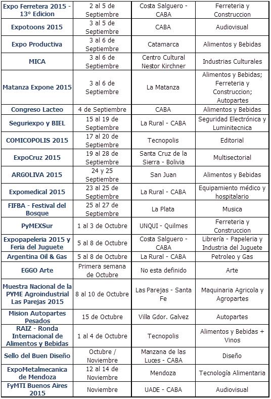Agenda de actividades organizadas por PROArgentina