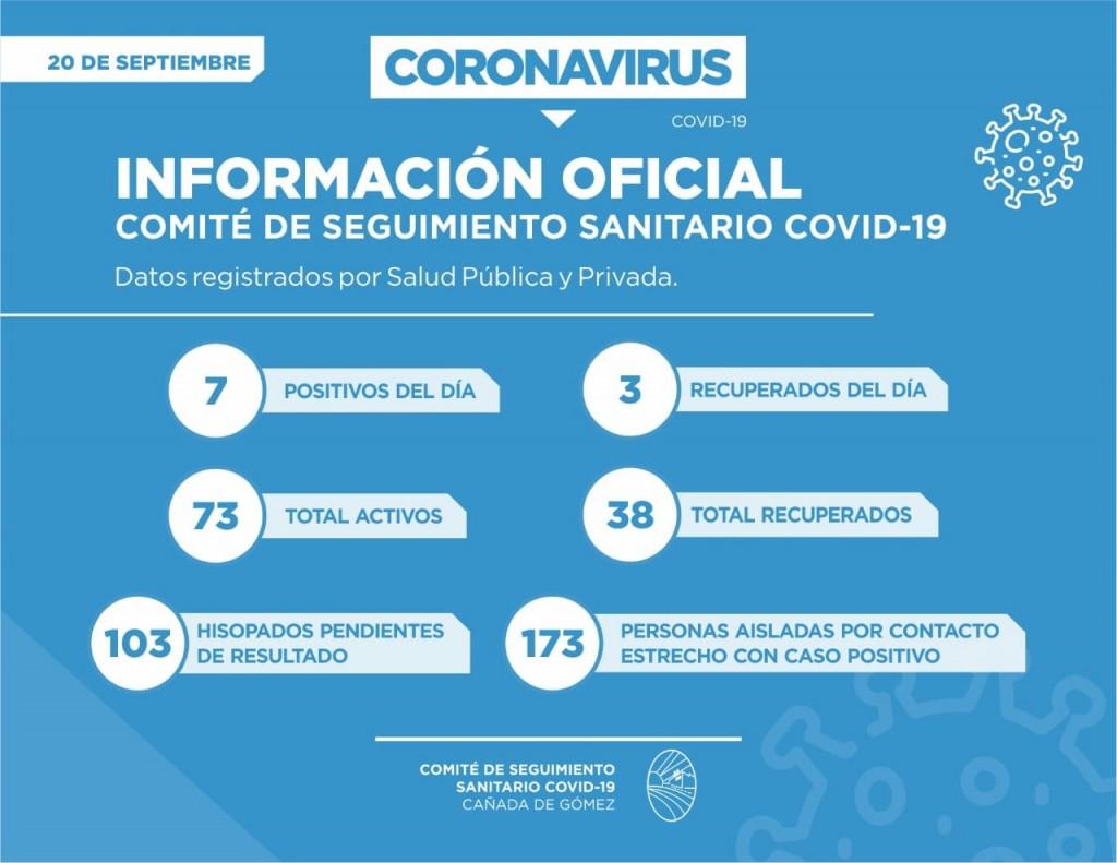 EL DOMINGO SE INFORMARON 7 POSITIVOS MAS