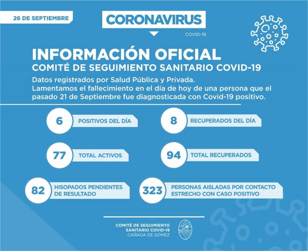 SE SUMAN SEIS PERSONAS POSITIVAS EN COVID-19