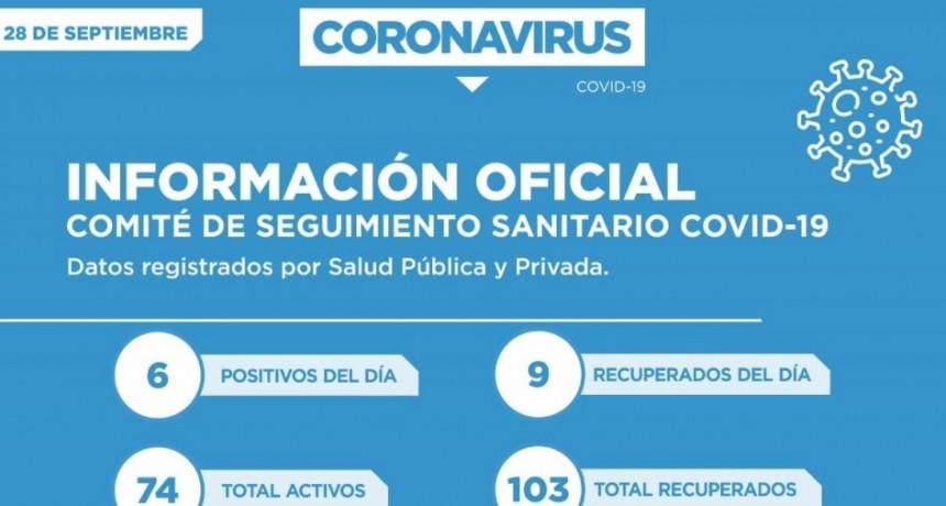 SOLO SEIS PERSONAS FUERON CONFIRMADAS CON COVID-19