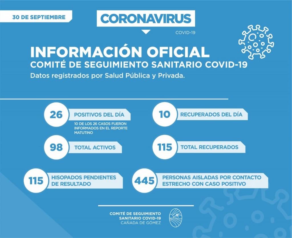 INCREMENTO EN LOS POSITIVOS POR COVID-19