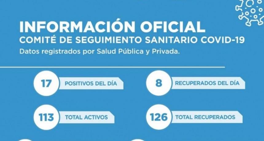 EL VIERNES SE INFORMARON 17 NUEVOS POSITIVOS
