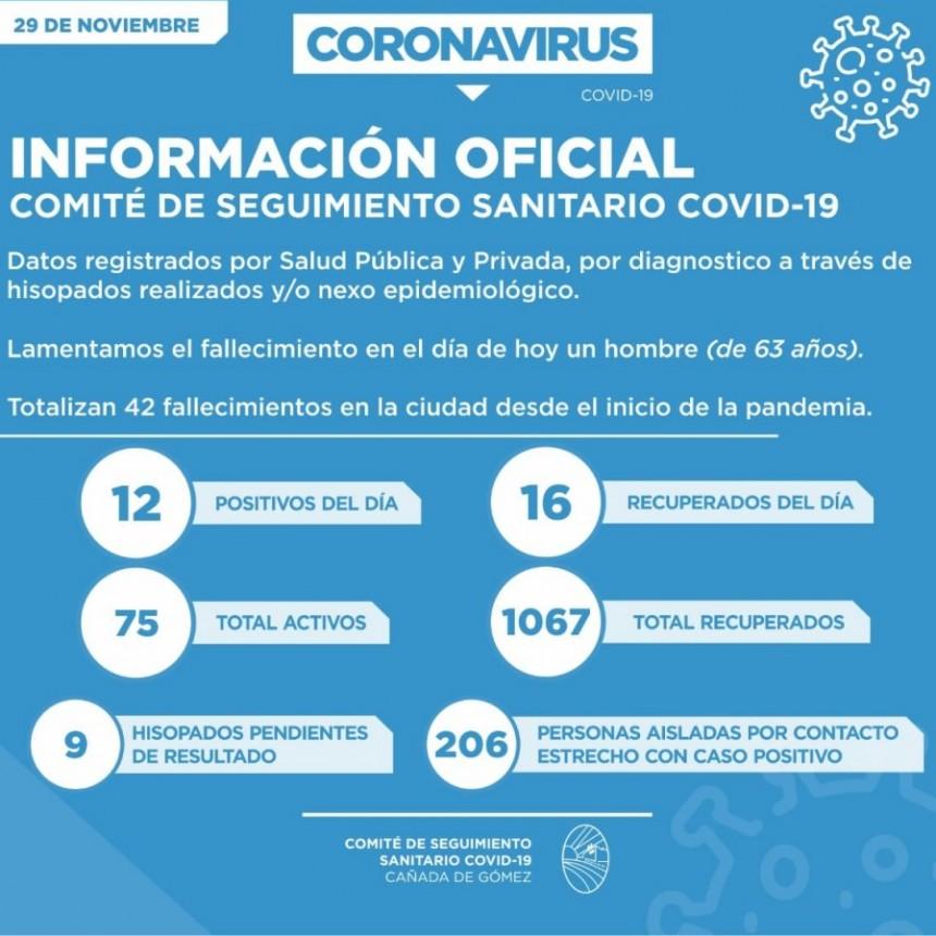 Los casos positivos de Covid subieron a 12